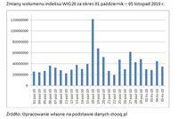 Zmiany wolumenu indeksu WIG20 za okres 01.10– 05.11.2010 r.