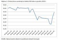 Zmiany kursu zamknięcia indeksu NCIndex w grudniu 2010 r.