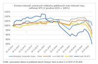 Zmiana notowań wybranych indeksów giełdowych oraz notowanie ropy naftowej wti