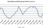 Polska gospodarka coraz słabsza