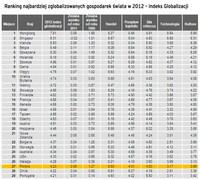 Ranking najbardziej zglobalizowanych gospodarek na świecie
