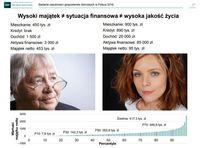 Wysoki majątek ≠ sytuacja finansowa ≠ wysoka jakość życia
