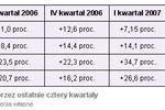 GPW zyskowna w II kwartale 2007