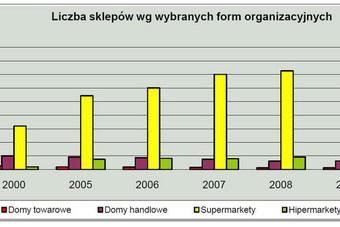 Handel detaliczny i hurtowy w 2009 r.