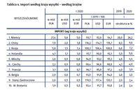 Import według kraju wysyłki – według krajów