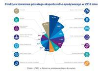 Struktura towarowa polskiego eksportu rolno-spożywczego