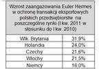 Rośnie eksport polskich firm