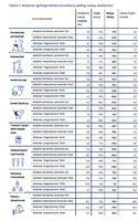 Wskaźniki ogólnego klimatu koniunktury według rodzaju działalności