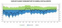 Ogólny klimat koniunktury w handlu detalicznym