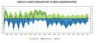 Ogólny klimat koniunktury w budownictwie