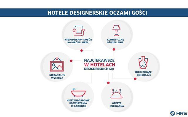 Moda na designerskie hotele?