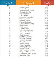 Ranking baz hotelowych, miejsca 1 - 29
