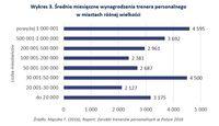 Średnie miesięczne wynagrodzenia trenera personalnego w miastach różnej wielkości