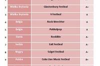 Najlepsze letnie festiwale muzyczne w Europie 2011