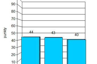 Indeks biznesu PKPP Lewiatan V 2012