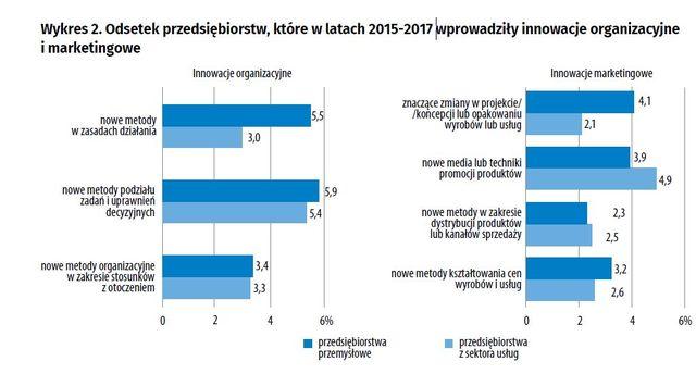 Działalność innowacyjna przedsiębiorstw 2015-2017