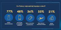 Co Polacy najczęściej kupują w sieci?