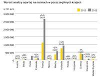 Wzrost analizy opartej na normach w poszczególnych krajach