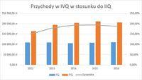 Przychody Wawel w IVQ w stosunku do IIQ