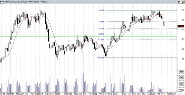 Inwestowanie na giełdzie: analiza spółki PGNiG