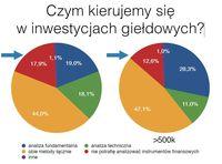 Czym kierujemy się w inwestycjach giełdowych?