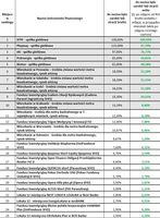 Ranking 1-25