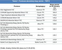 Tabela 1. Fundusze absolutnej stopy zwrotu – TOP10