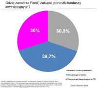 Gdzie Polacy kupują fundusze?