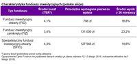 Charakterystyka funduszy inwestycyjnych (polskie akcje)