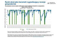 Spadki indeksu S&P 500