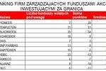 Najlepsze akcyjne fundusze zagraniczne X 2010