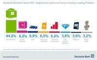 Najbardziej zyskowne formy inwestycji według Polaków