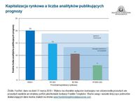 Kapitalizacja rynkowa a liczba analityków publikujących prognozy
