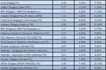 Fundusze obligacji a stopy procentowe