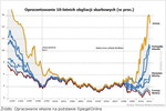Inwestowanie - trendy 2011