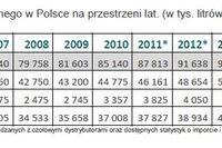 Rynek wina w Polsce