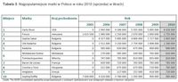 Najpopularniejsze marki w Polsce w roku 2010 (sprzedaż w litrach)