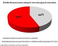 Źródła finansowania zakupów inwestycyjnych mieszkań