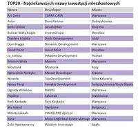 TOP 20 najciekawszych nazw inwestycji mieszkaniowych