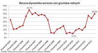 Roczna dynamika wzrostu cen gruntów ornych