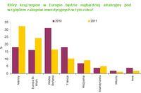Inwestycje w nieruchomości komercyjne w 2011