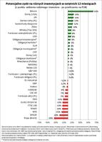 Potencjalne zyski na różnych inwestycjach w ostatnich 12 miesiącach