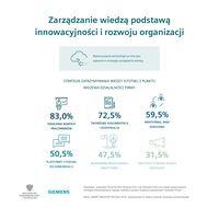 Zarządzanie wiedzą podstawą innowacyjności i rozwoju organizacji