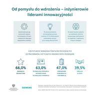 Inżynierowie liderami innowacyjności