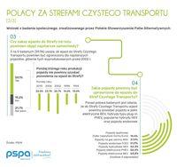 Polacy za Strefami Czystego Transportu
