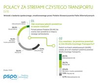 Polacy za Strefami Czystego Transportu, fot.2