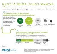 Polacy za Strefami Czystego Transportu, fot.3