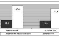 Jakość wyrobów z mięsa czerwonego w IV kw. 2010