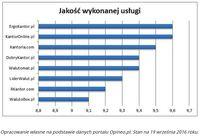 Jakość wykonanej usługi w największych kantorach internetowych