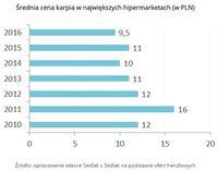 Średnia cena karpia w największych hipermarketach (w PLN)